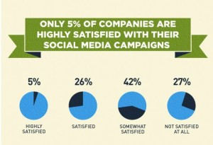 Why companies are opting for social media management
